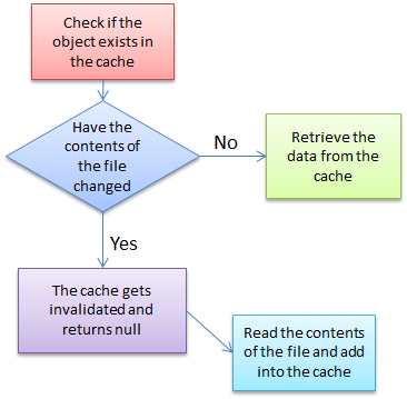 FileChangeMonitor Flowchart
